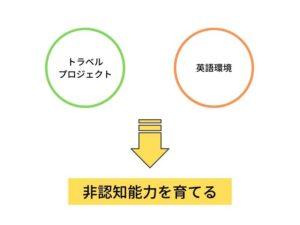 noah-method